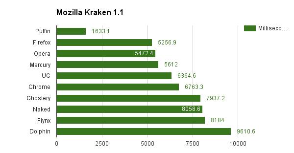 Mozilla Kraken