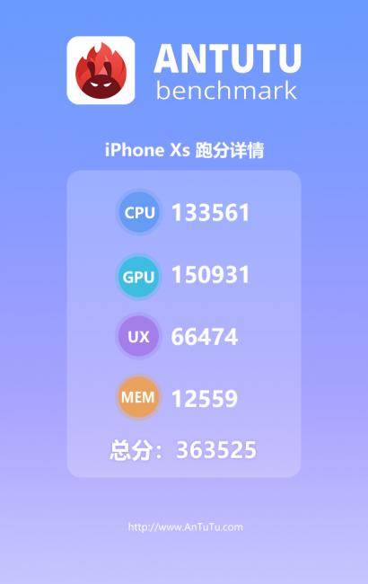 Айфон XS в AnTuTu