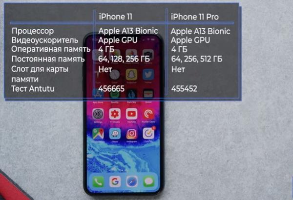 Параметры производительности новых Айфонов 2019 года